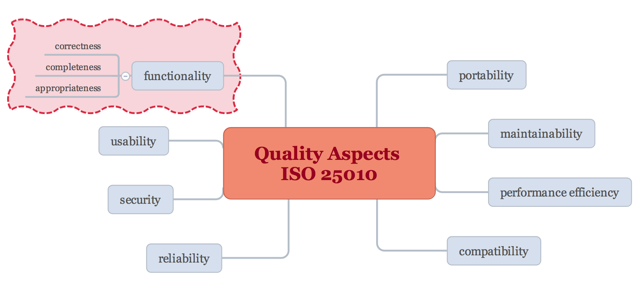 The standard ISO/IEC 25010:2011 determines which quality characteristics should be addressed in a software product.