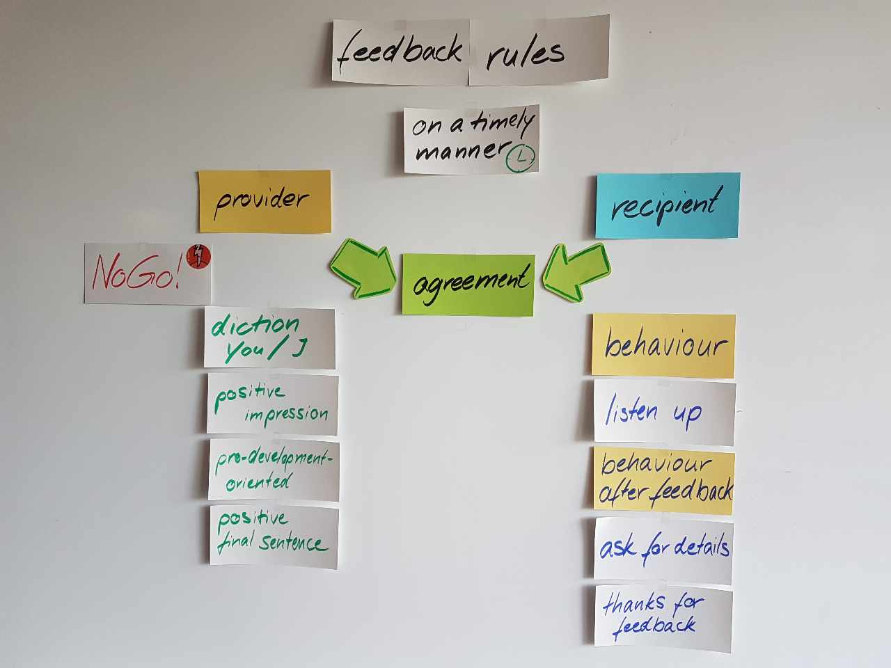 The process of feedback roughly at a glance.