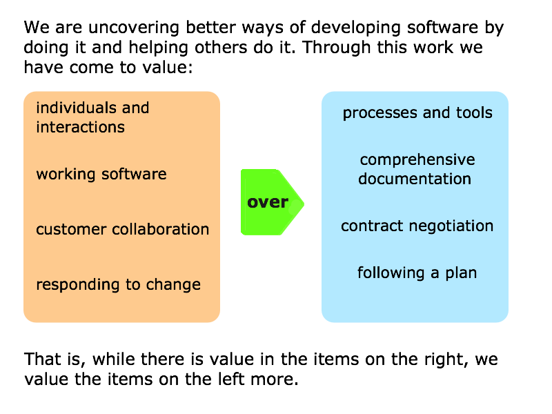 The Agile Manifesto guides teams through agile transition and in their daily work of software development.