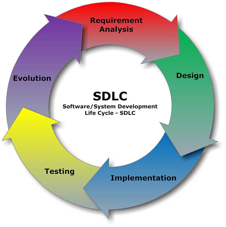 E2E-Tests in den frühen Phasen des Softwareentwicklungszyklus machen Produkte insgesamt günstiger. © Wikimedia Commons, von Cliffydcw. Creative Commons Attribution-Share Alike 3.0 Unported